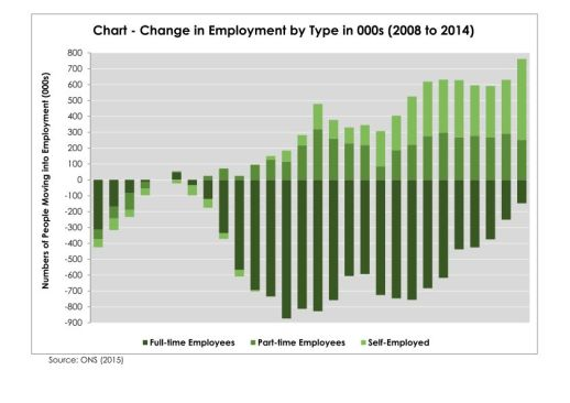 chart-changes-in-employment-patterns-from-2008_page_001