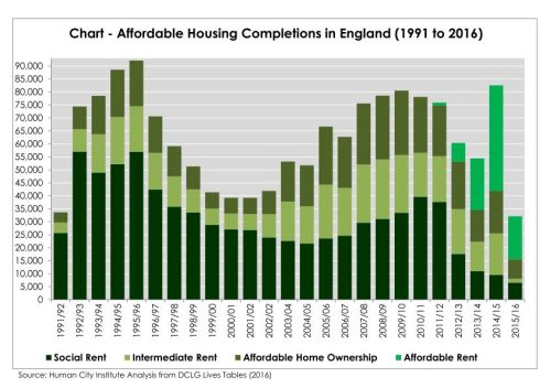 chart-england-affordable-homes-completed-by-type_page_001