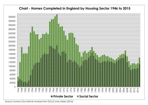 chart-homes-completed-by-sector3_page_001