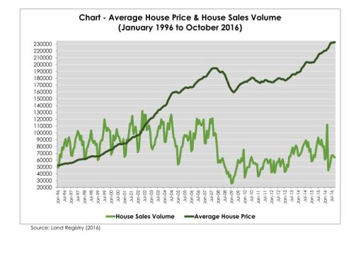 chart-house-prices-and-sales-volumesv2_page_001