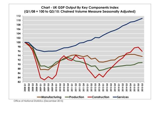 chart-uk-gdp-output-components-index-q1-2008-100_page_001